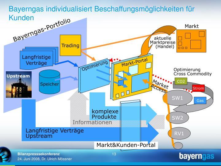 Bayerngas individualisiert Beschaffungsmöglichkeiten für Kunden
