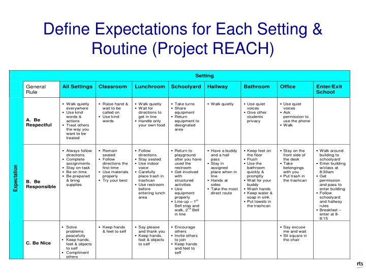 Define Expectations for Each Setting & Routine (Project REACH)