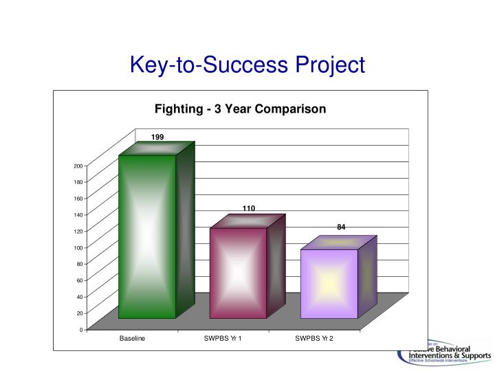 Key-to-Success Project