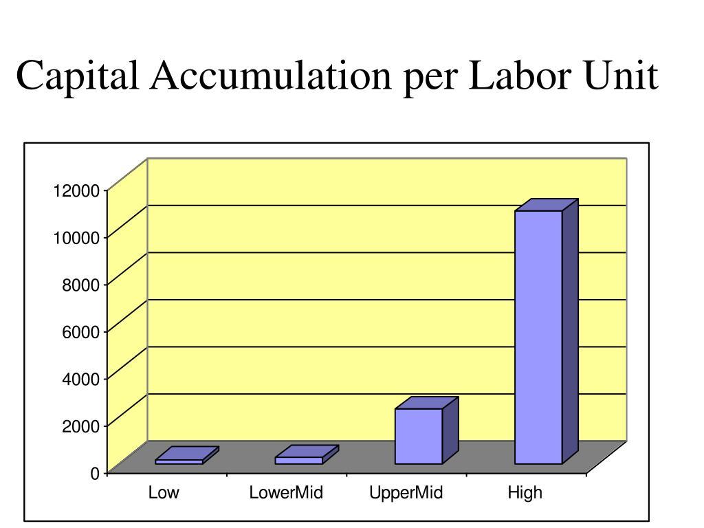 Capital Accumulation per Labor Unit