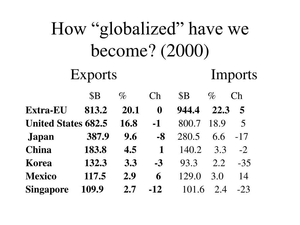 """How """"globalized"""" have we become? (2000)"""