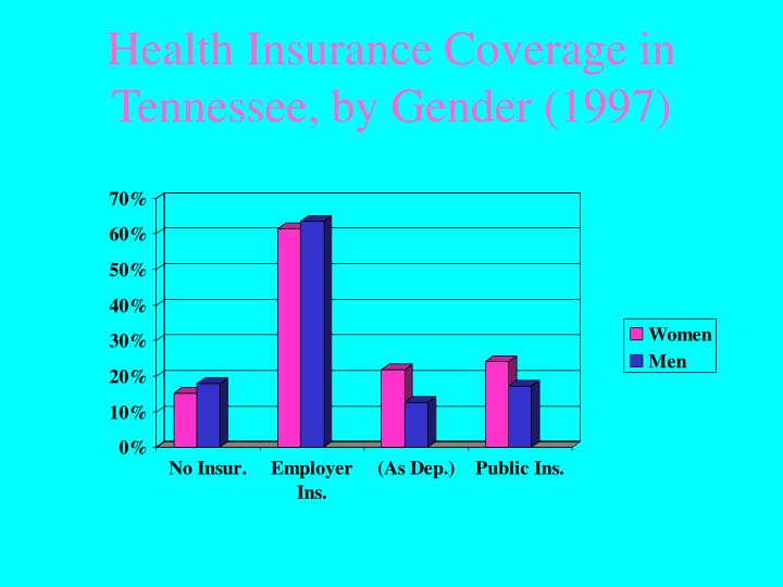 Health Insurance Coverage in Tennessee, by Gender (1997)