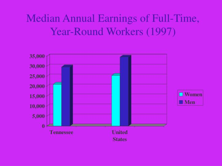 Median Annual Earnings of Full-Time, Year-Round Workers (1997)