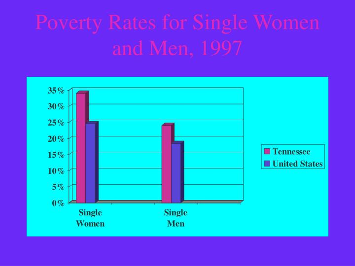 Poverty Rates for Single Women and Men, 1997