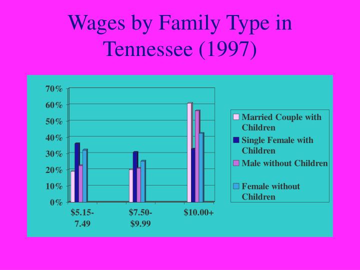Wages by Family Type in Tennessee (1997)
