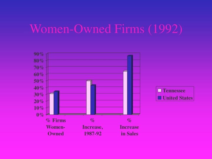 Women-Owned Firms (1992)