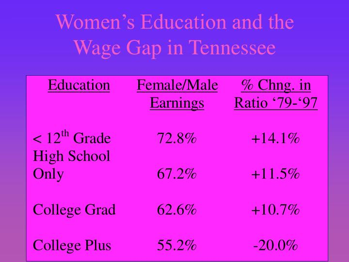 Women's Education and the Wage Gap in Tennessee