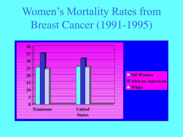 Women's Mortality Rates from Breast Cancer (1991-1995)