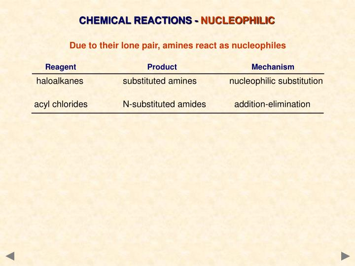 CHEMICAL REACTIONS -