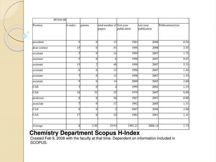 Chemistry Department Scopus H-Index