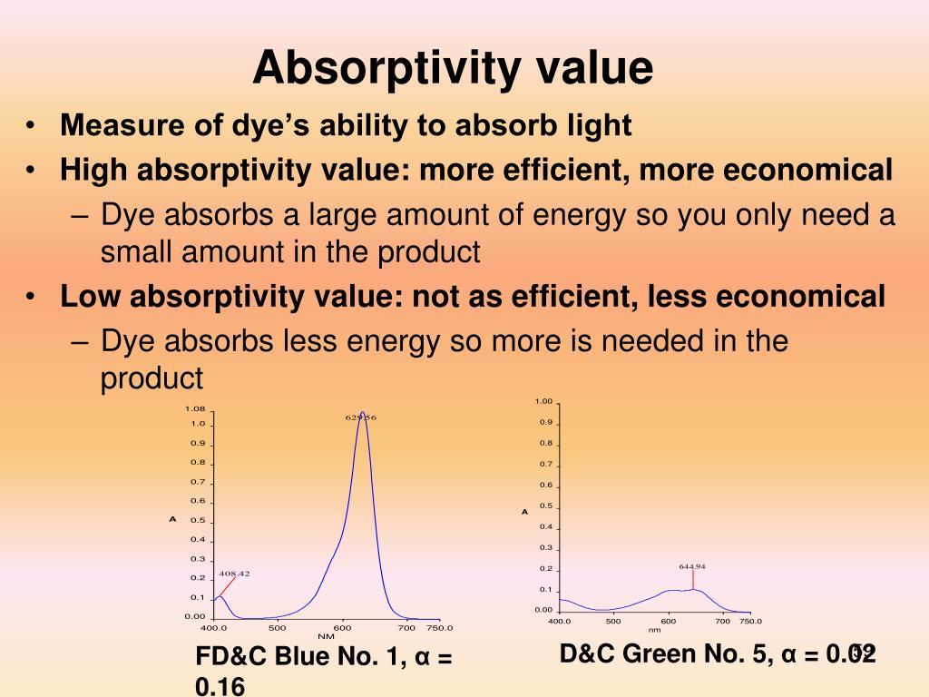 Absorptivity value