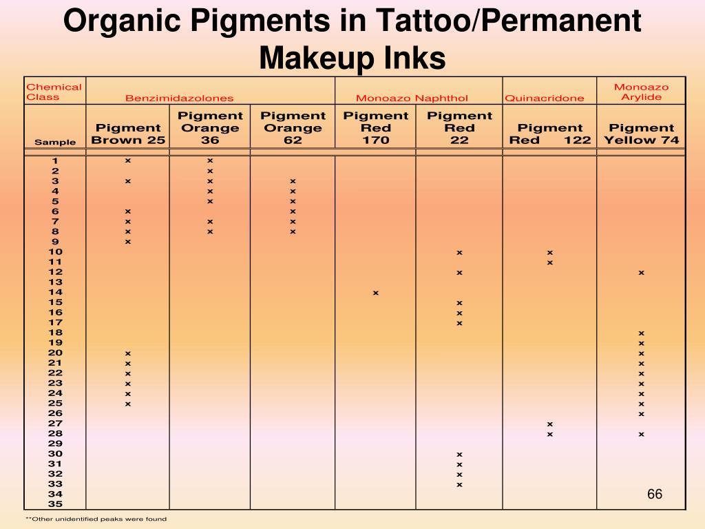 Organic Pigments in Tattoo/Permanent Makeup Inks