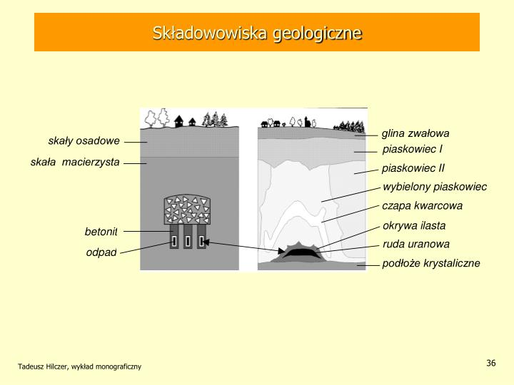 Składowowiska geologiczne