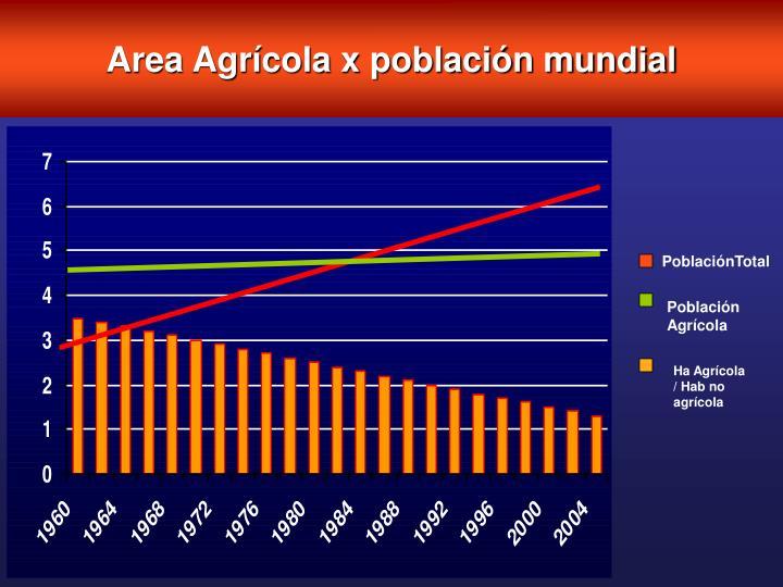 Area Agrícola x población mundial