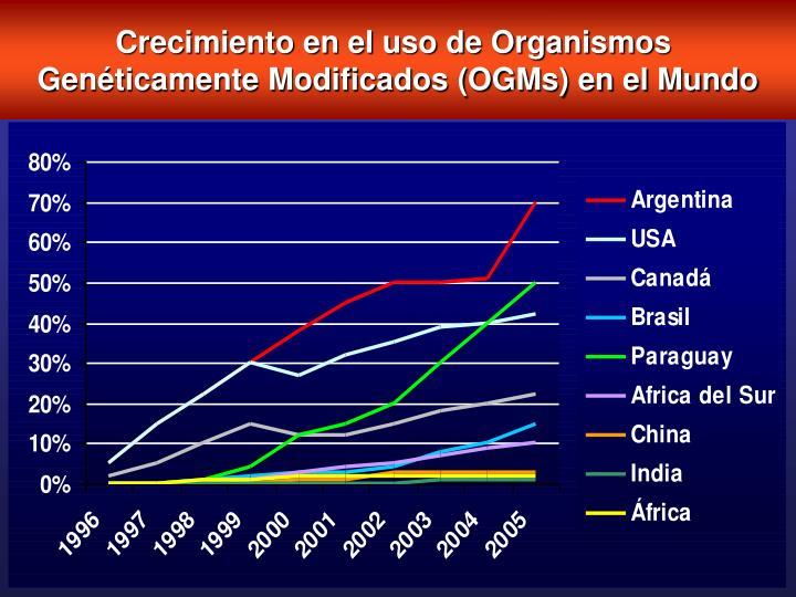 Crecimiento en el uso de Organismos