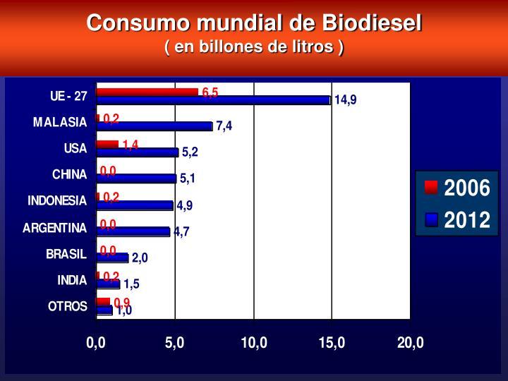 Consumo mundial de Biodiesel
