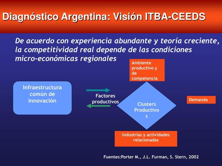 Diagnóstico Argentina: Visión ITBA-CEEDS