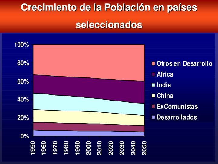 Crecimiento de la Población en países