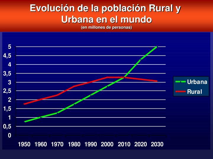 Evolución de la población Rural y