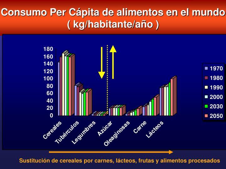 Consumo Per Cápita de alimentos en el mundo