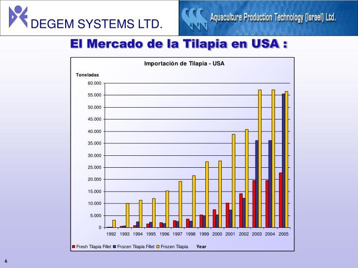 El Mercado de la Tilapia en USA :