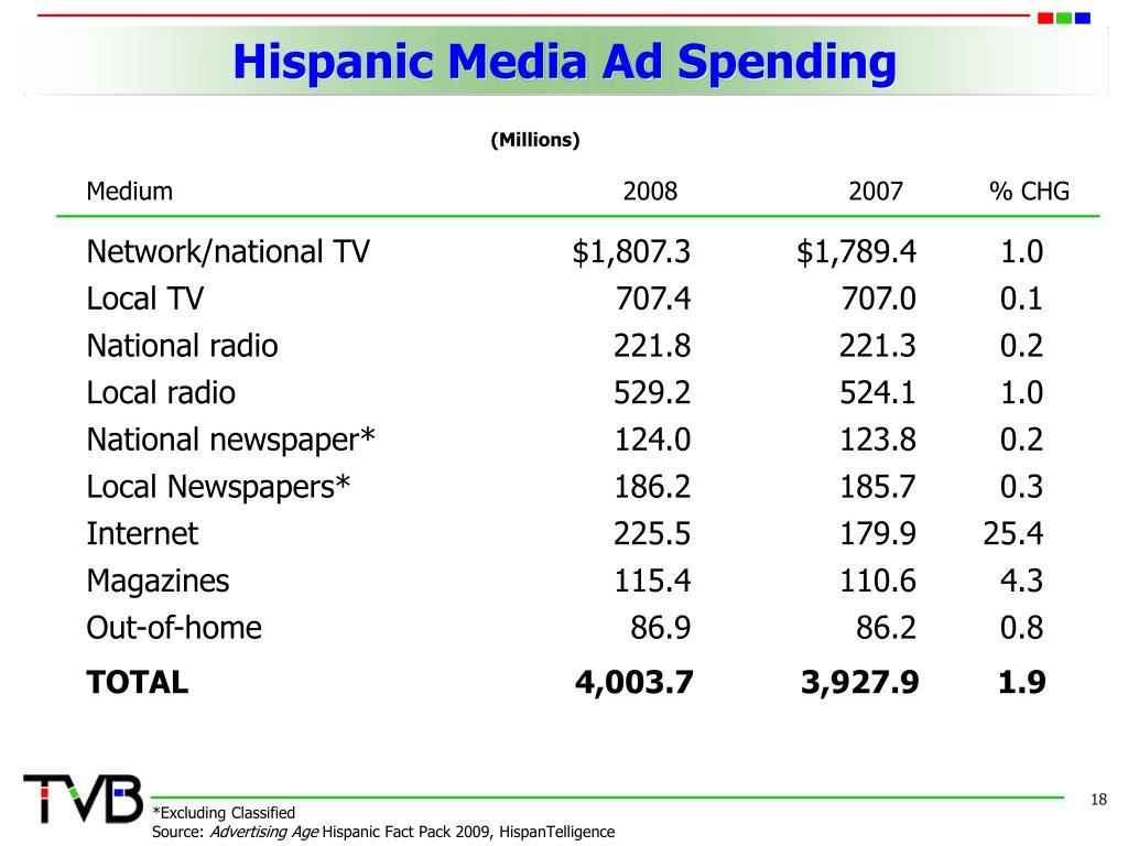 Hispanic Media Ad Spending