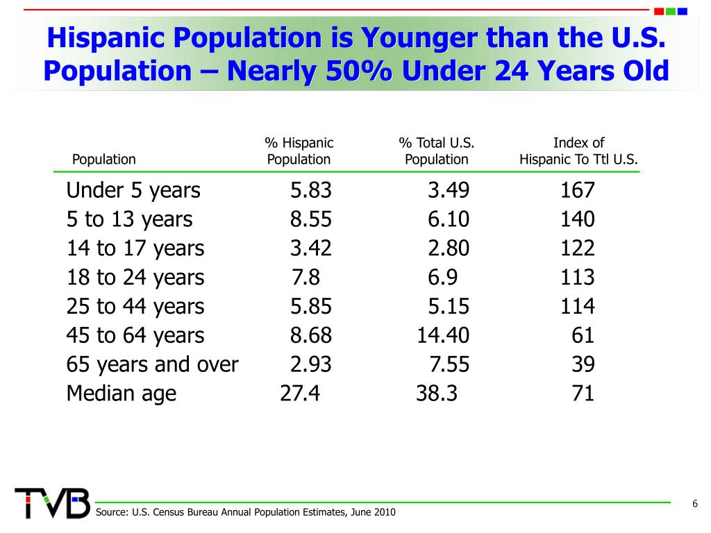 Hispanic Population is Younger than the U.S. Population – Nearly 50% Under 24 Years Old