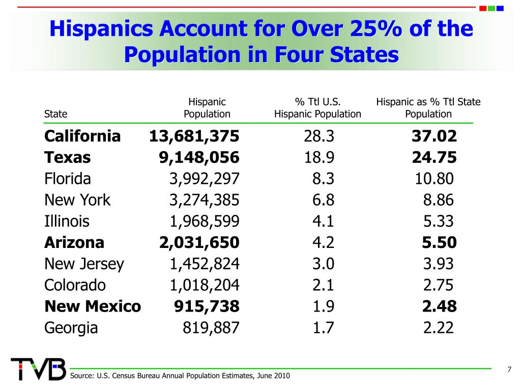 Hispanics Account for Over 25% of the Population in Four States
