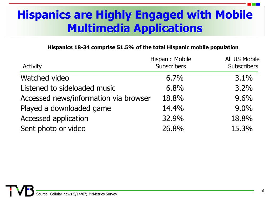 Hispanics are Highly Engaged with Mobile Multimedia Applications