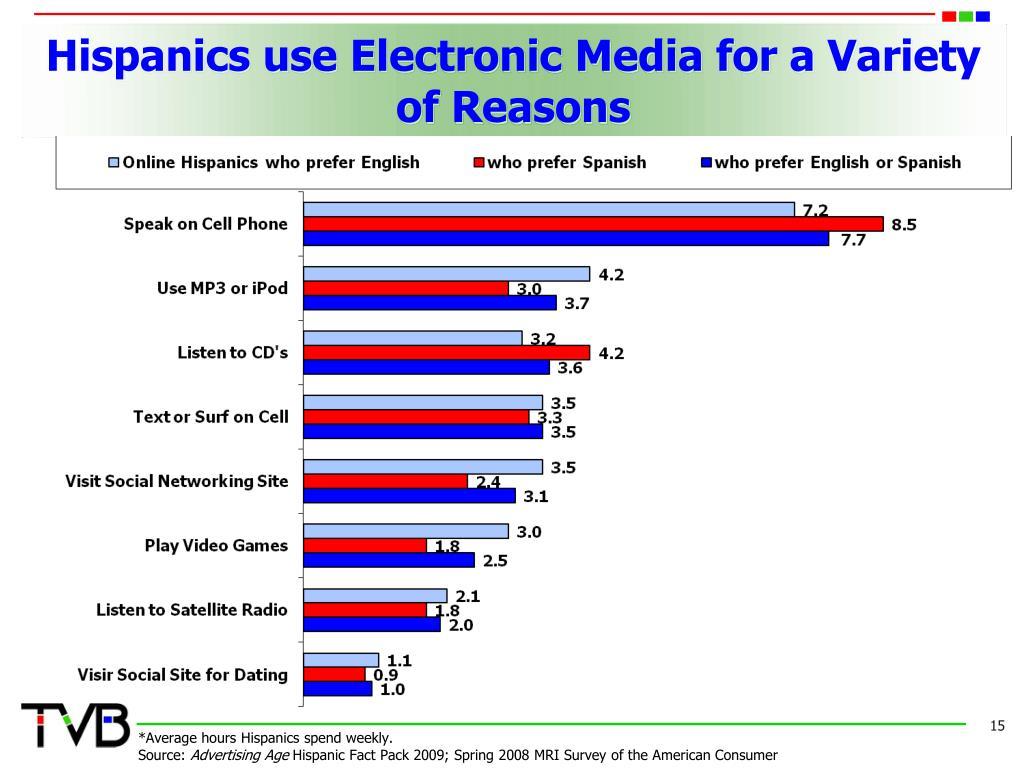 Hispanics use Electronic Media for a Variety of Reasons