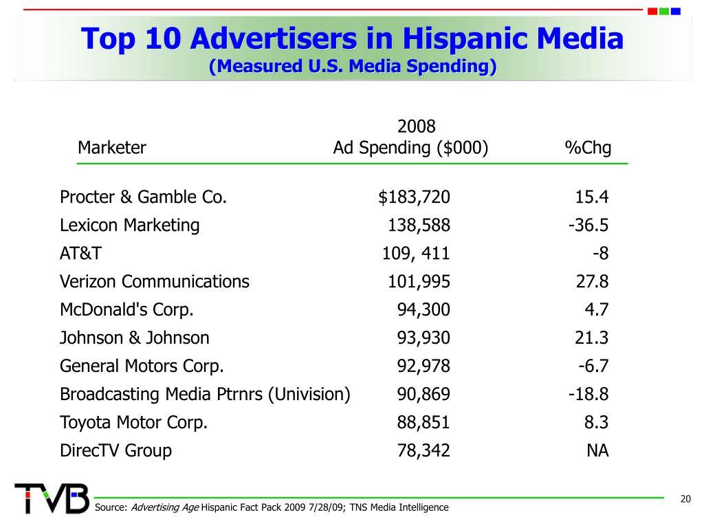 Top 10 Advertisers in Hispanic Media