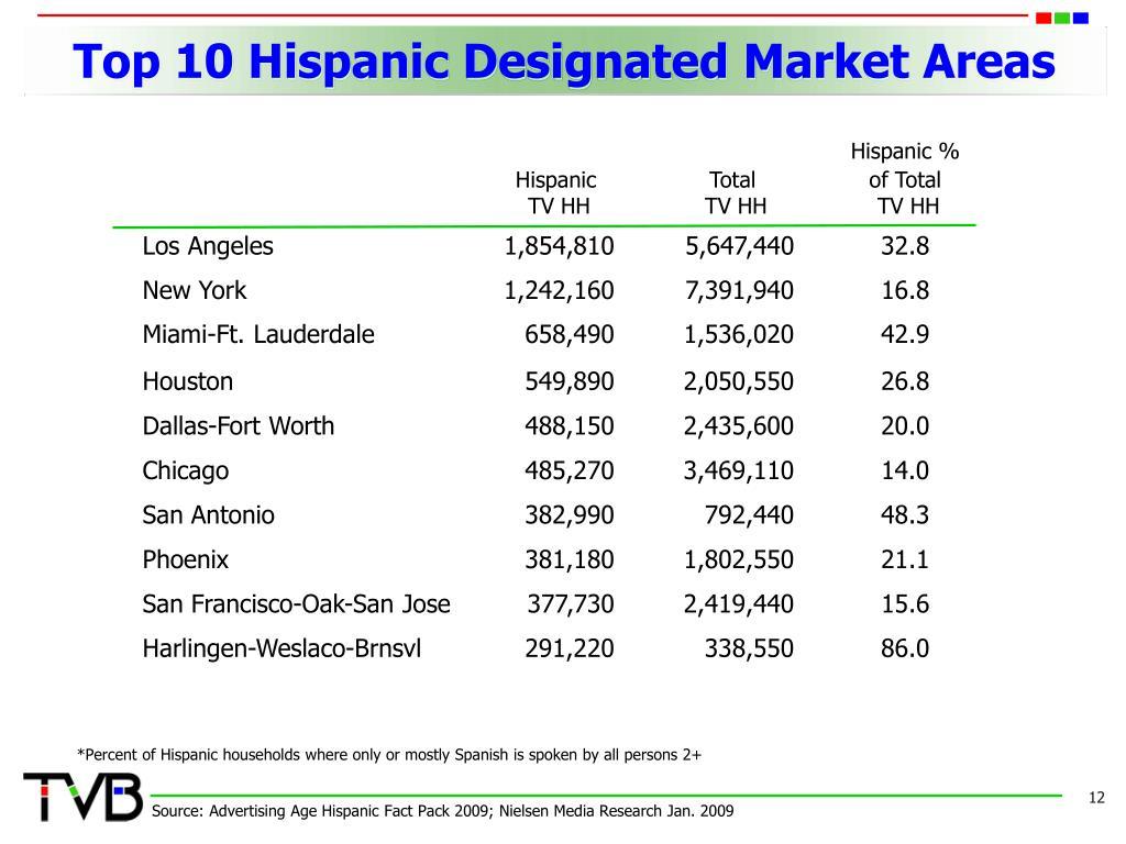 Top 10 Hispanic Designated Market Areas