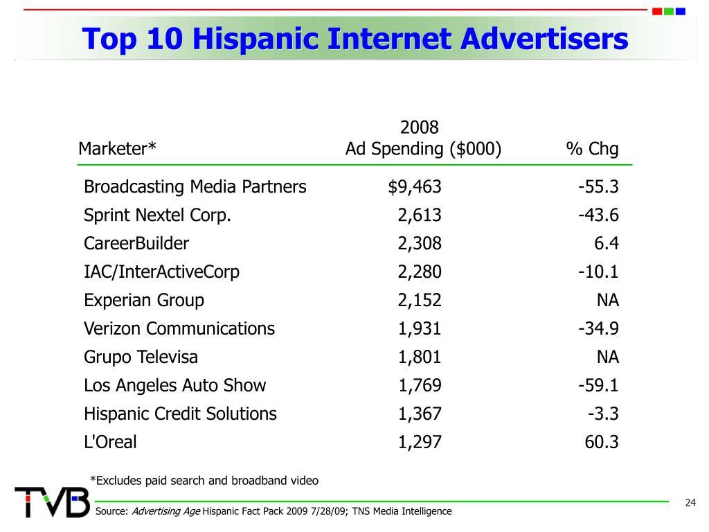 Top 10 Hispanic Internet Advertisers