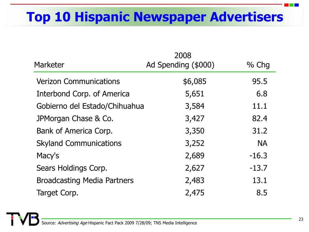 Top 10 Hispanic Newspaper Advertisers
