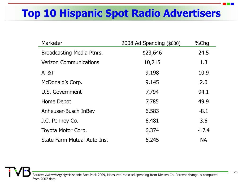 Top 10 Hispanic Spot Radio Advertisers
