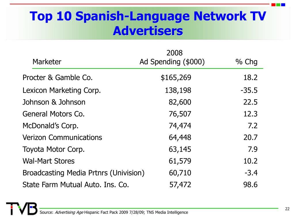 Top 10 Spanish-Language Network TV Advertisers