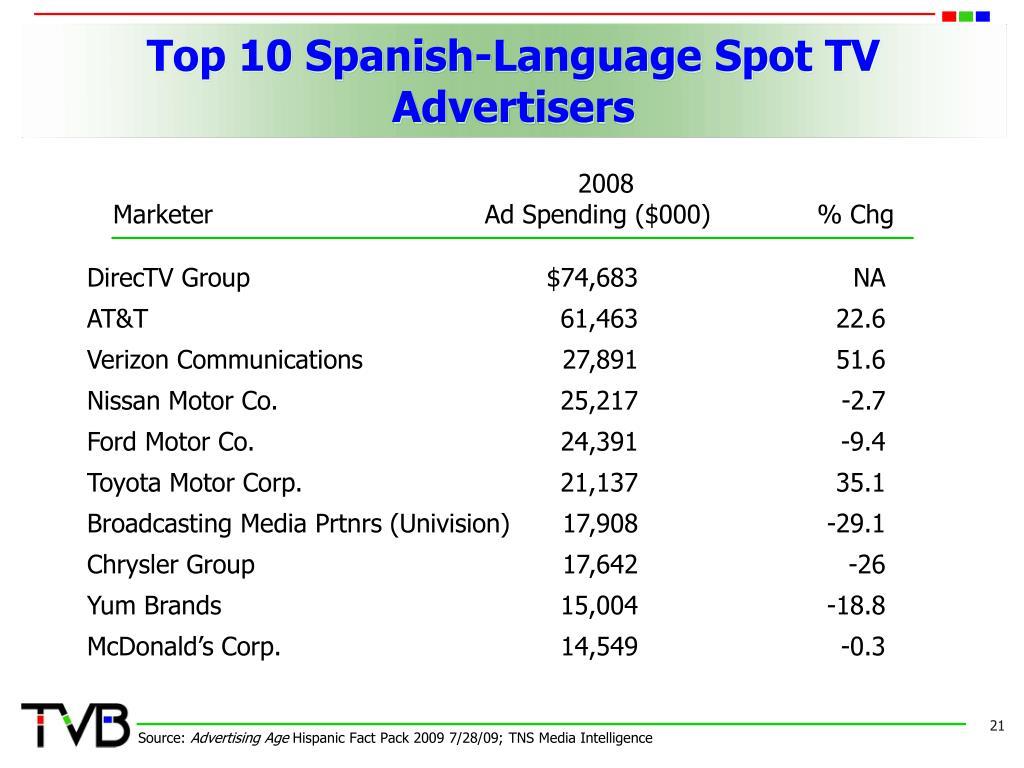 Top 10 Spanish-Language Spot TV Advertisers