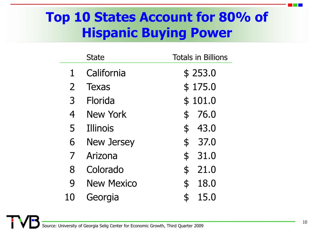 Top 10 States Account for 80% of