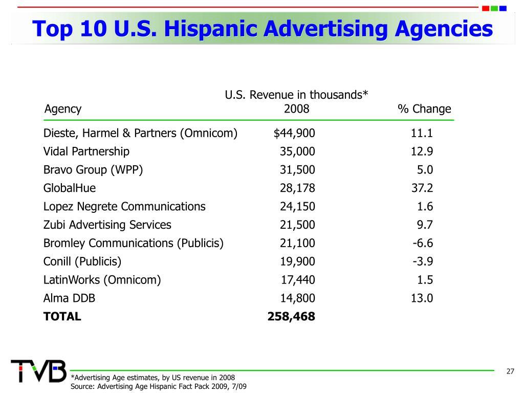 Top 10 U.S. Hispanic Advertising Agencies