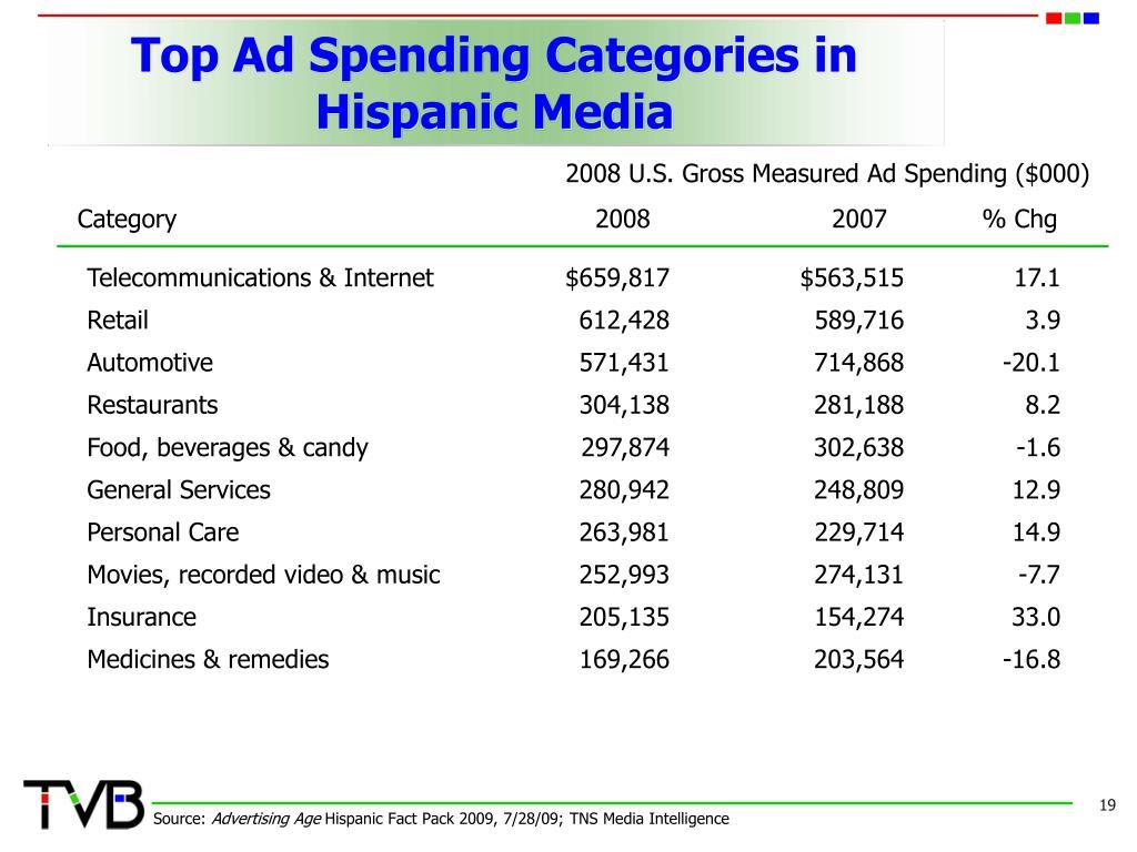 Top Ad Spending Categories in Hispanic Media