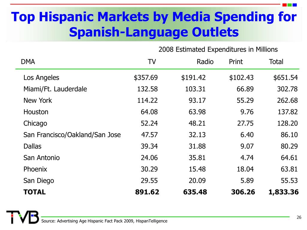 Top Hispanic Markets by Media Spending for Spanish-Language Outlets