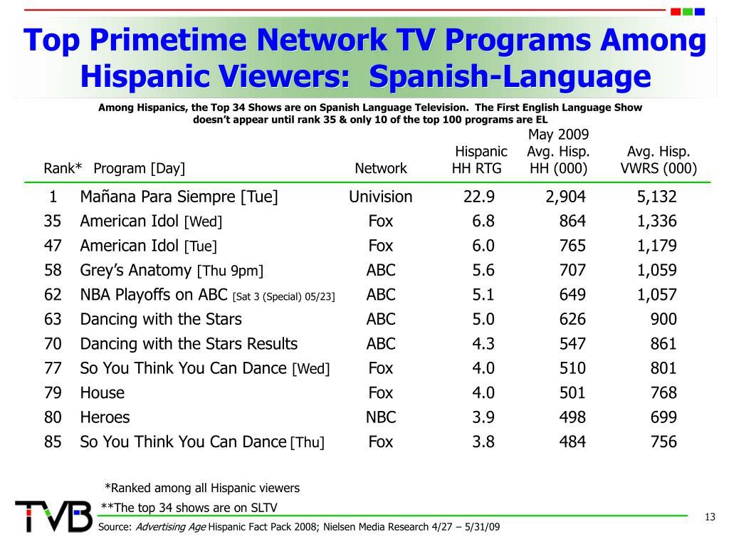 Top Primetime Network TV Programs Among Hispanic Viewers:  Spanish-Language