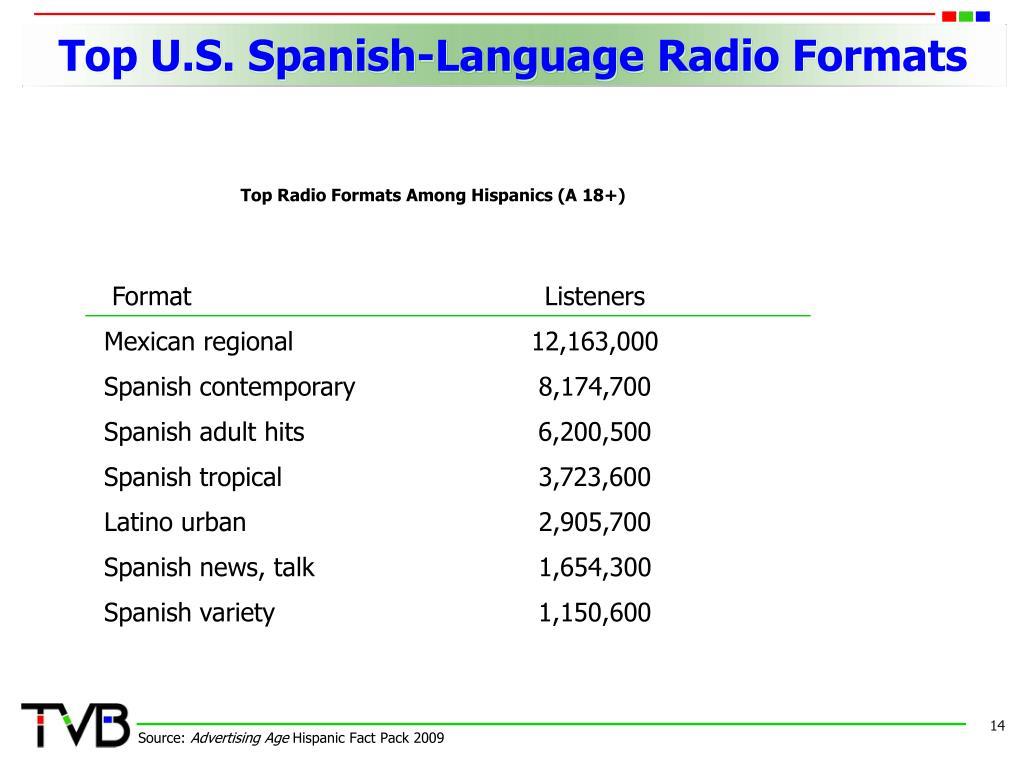 Top U.S. Spanish-Language Radio Formats