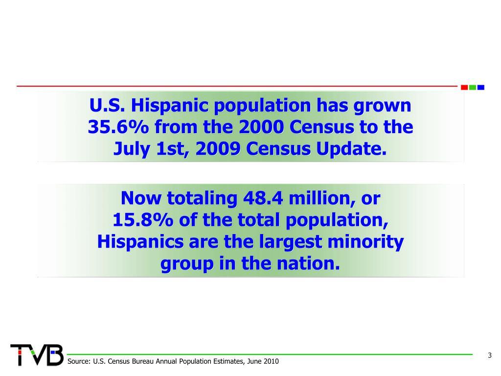 U.S. Hispanic population has grown