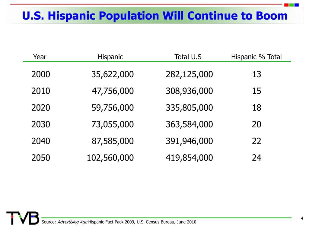 U.S. Hispanic Population Will Continue to Boom