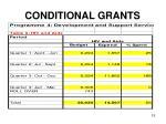 conditional grants12