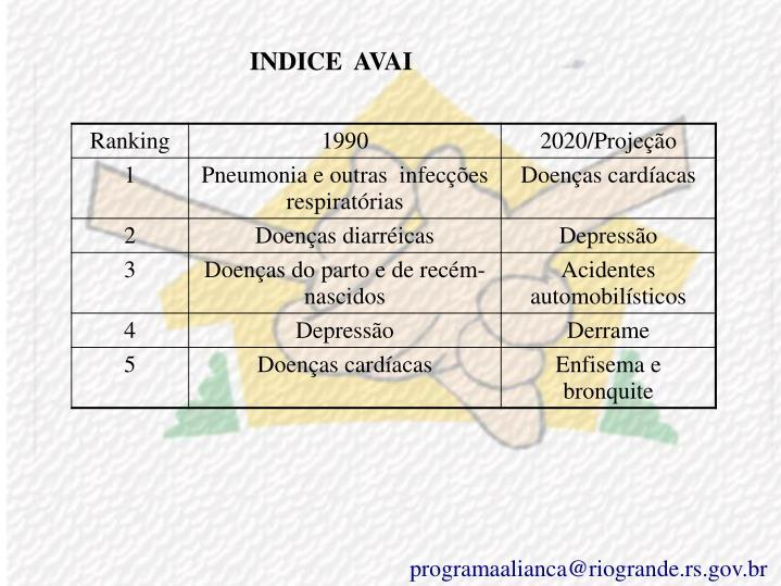 INDICE  AVAI