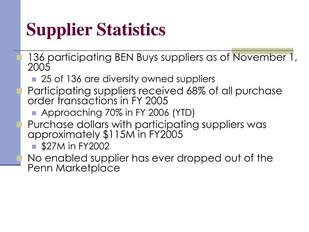 Supplier Statistics