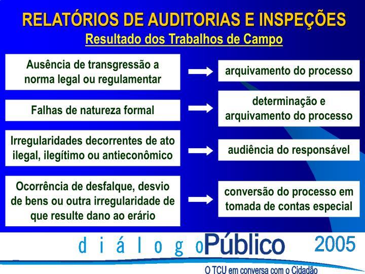 RELATÓRIOS DE AUDITORIAS E INSPEÇÕES