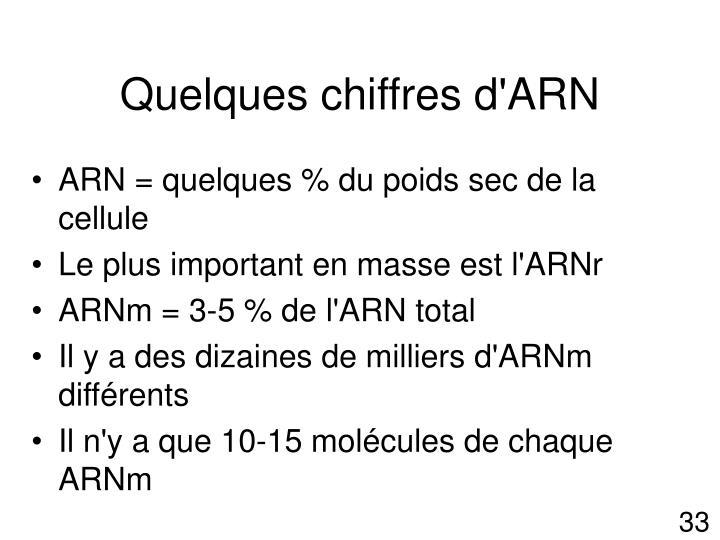 Quelques chiffres d'ARN